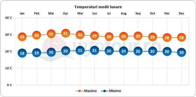 Temperaturi medii lunare in Costa Rica
