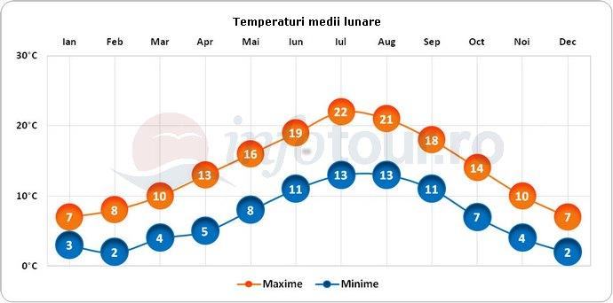 Temperaturi medii lunare in Coventry, Anglia