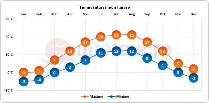 Temperaturi medii lunare in Cracovia, Polonia