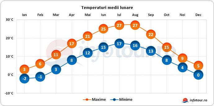 Temperaturi medii lunare in Croatia