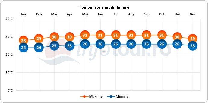 Temperaturi medii lunare in Curacao