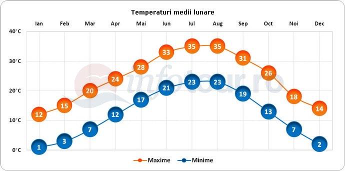 Temperaturi medii lunare in Dallas, America