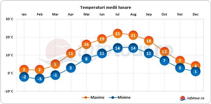 Temperaturi medii lunare in Danemarca