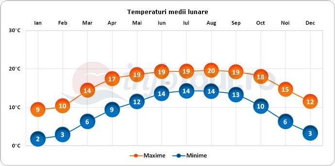 Temperaturi medii lunare in Darjeeling, India