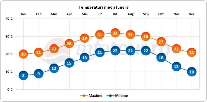 Temperaturi medii lunare in Daytona Beach, America