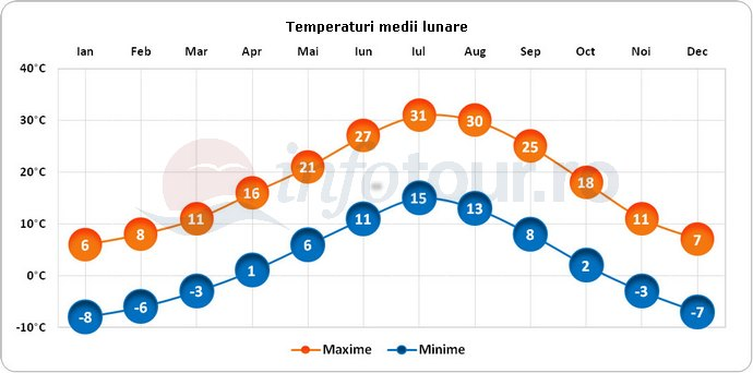 Temperaturi medii lunare in Denver, America