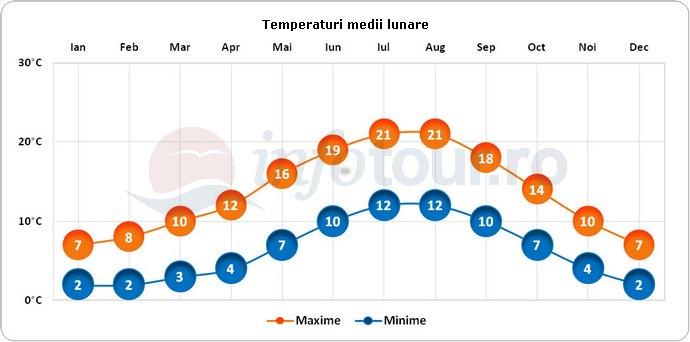 Temperaturi medii lunare in Derby, Anglia