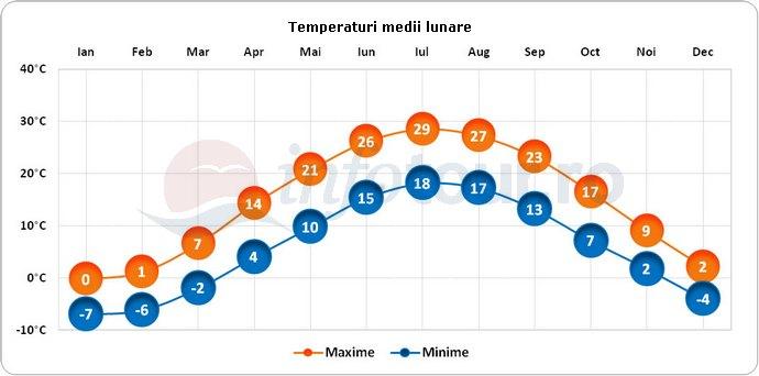 Temperaturi medii lunare in Detroit, America