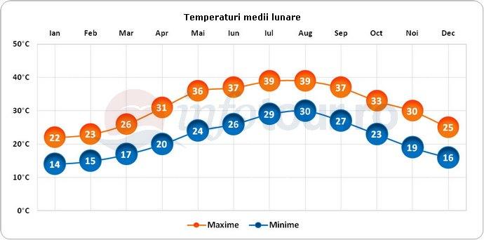 Temperaturi medii lunare in Dubai, Emiratele Arabe Unite