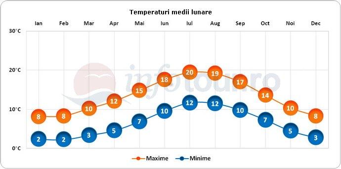 Temperaturi medii lunare in Dublin, Irlanda