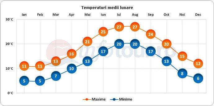 Temperaturi medii lunare in Dubrovnik, Croatia