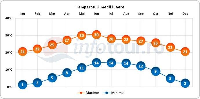 Temperaturi medii lunare in Durango, Mexic