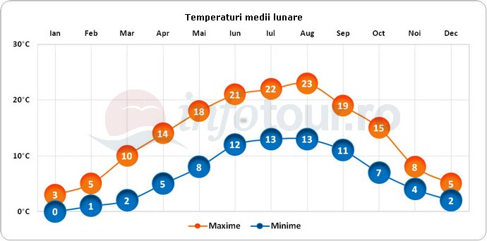 Temperaturi medii lunare in Dusseldorf, Germania
