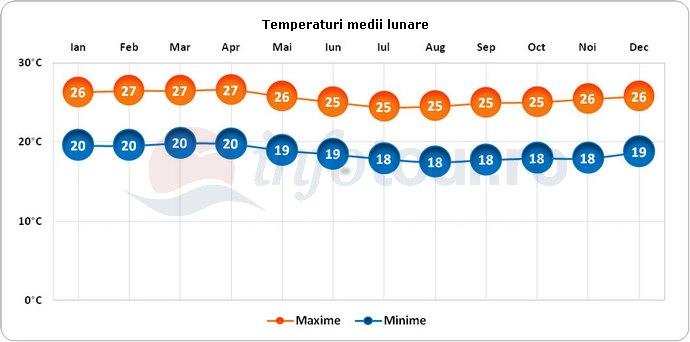 Temperaturi medii lunare in Ecuador