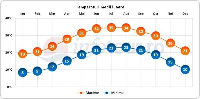 Temperaturi medii lunare in Egipt