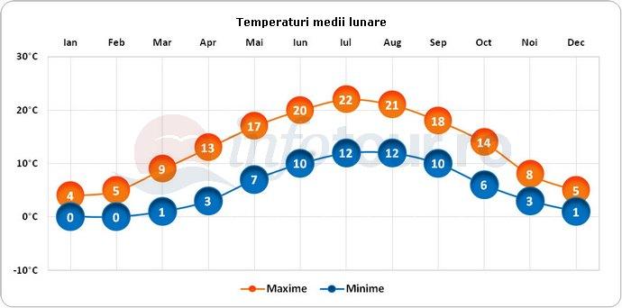 Temperaturi medii lunare in Eindhoven, Olanda