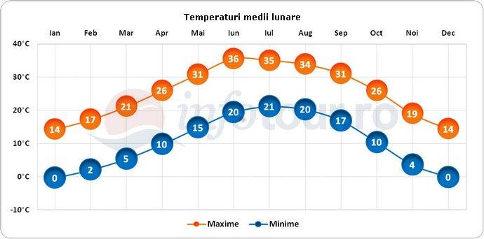 Temperaturi medii lunare in El Paso, America