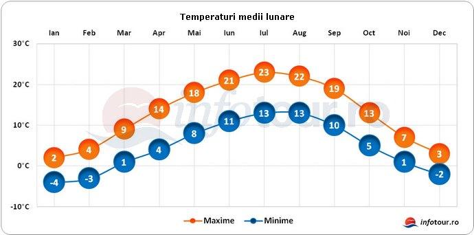 Temperaturi medii lunare in Elvetia