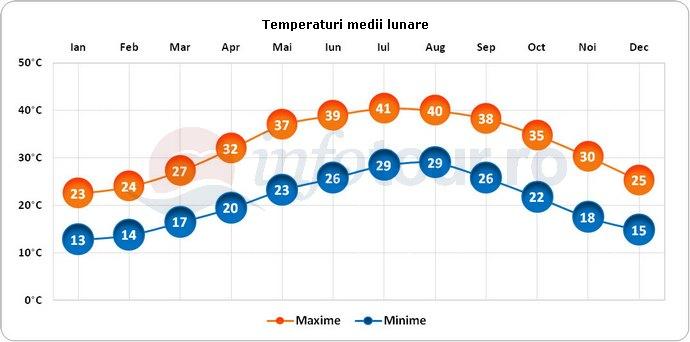 Temperaturi medii lunare in Emiratele Arabe Unite