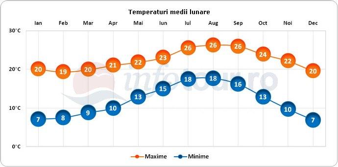 Temperaturi medii lunare in Ensenada, Mexic