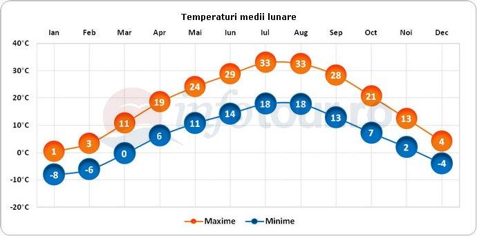 Temperaturi medii lunare in Erevan, Armenia