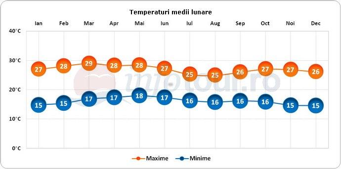 Temperaturi medii lunare in Etiopia