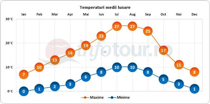 Temperaturi medii lunare in Eugene, America