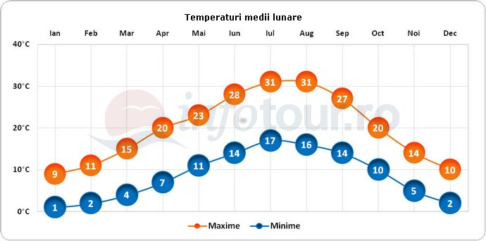 Temperaturi medii lunare in Florenta, Italia