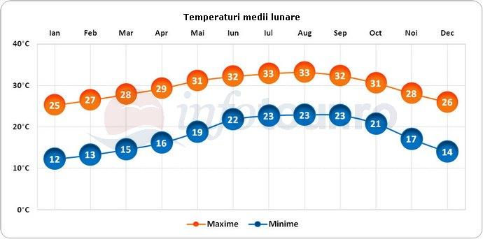 Temperaturi medii lunare in Florida City, America