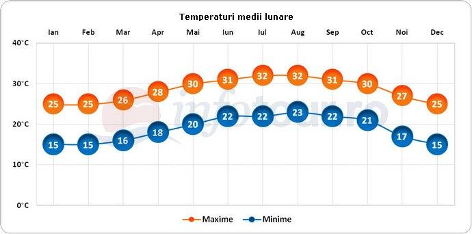 Temperaturi medii lunare in Fort Lauderdale, America