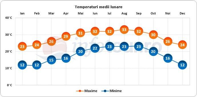 Temperaturi medii lunare in Fort Myers, America