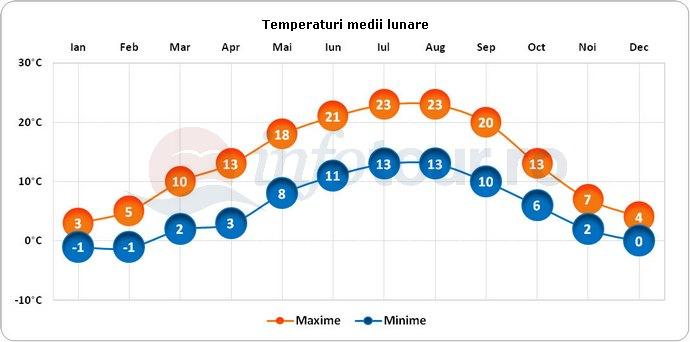 Temperaturi medii lunare in Frankfurt, Germania