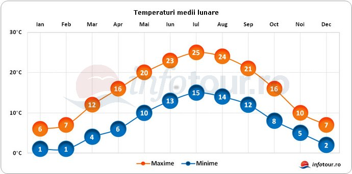 Temperaturi medii lunare in Franta