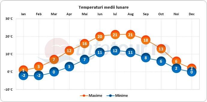 Temperaturi medii lunare in Fulda, Germania