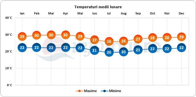 Temperaturi medii lunare in Gabon