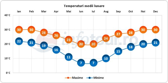 Temperaturi medii lunare in Gaborone, Botswana