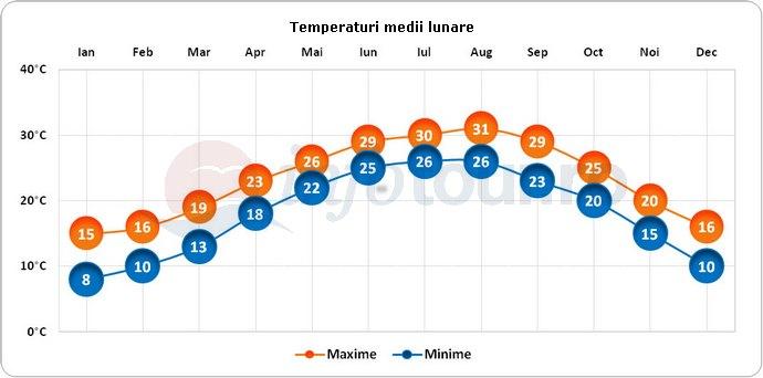 Temperaturi medii lunare in Galveston, America
