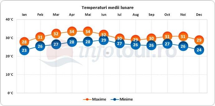 Temperaturi medii lunare in Gambia
