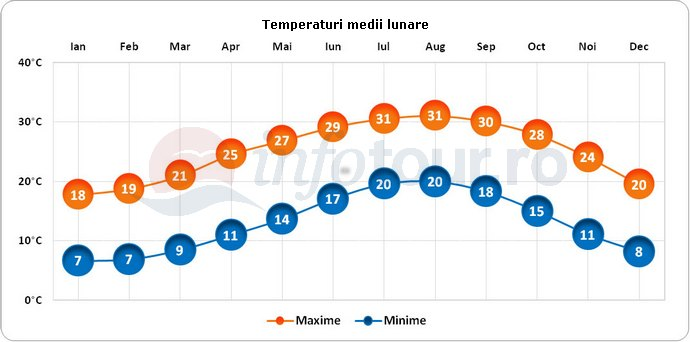 Temperaturi medii lunare in Gaza, Israel