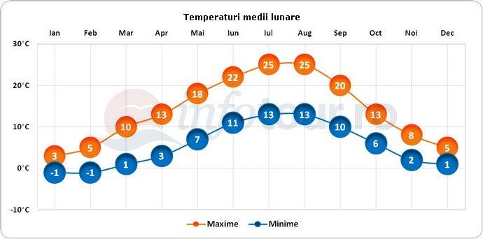 Temperaturi medii lunare in Geneva, Elvetia
