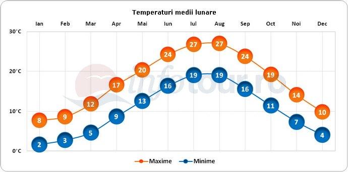 Temperaturi medii lunare in Georgia