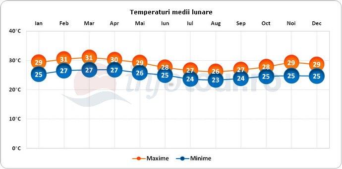 Temperaturi medii lunare in Ghana