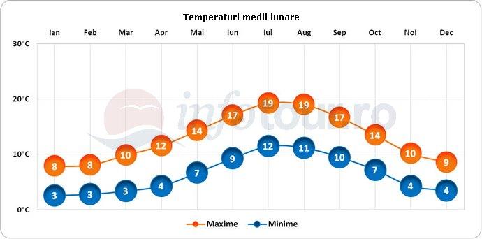 Temperaturi medii lunare in Glendalough, Irlanda