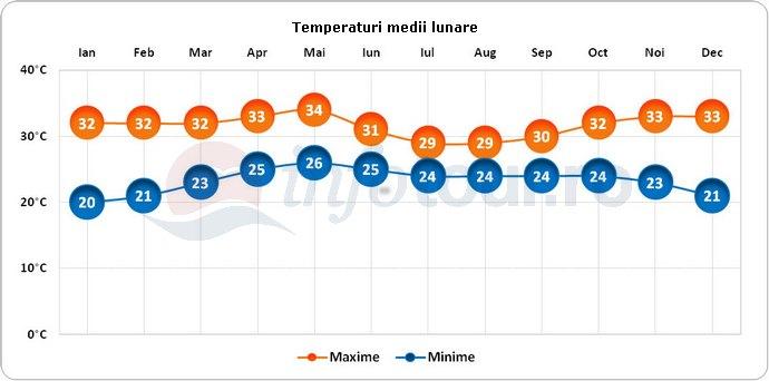 Temperaturi medii lunare in Goa, India