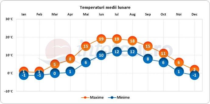 Temperaturi medii lunare in Goteborg, Suedia