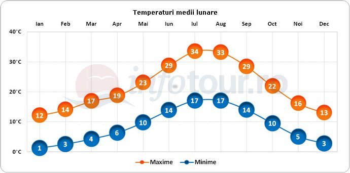 Temperaturi medii lunare in Granada, Spania