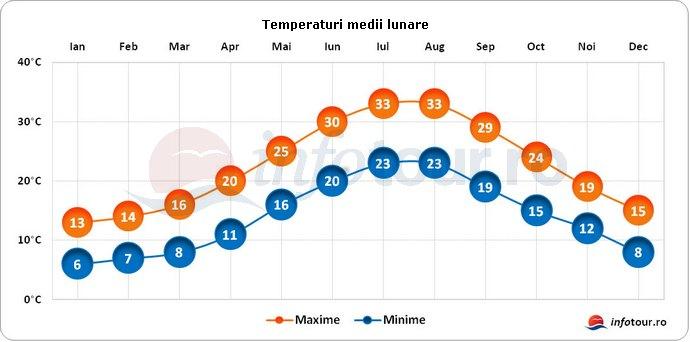 Temperaturi medii lunare in Grecia