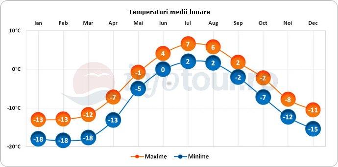 Temperaturi medii lunare in Groenlanda