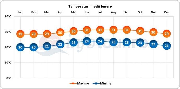Temperaturi medii lunare in Guadelupa