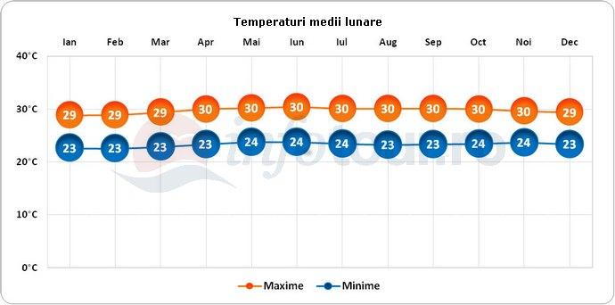 Temperaturi medii lunare in Guam